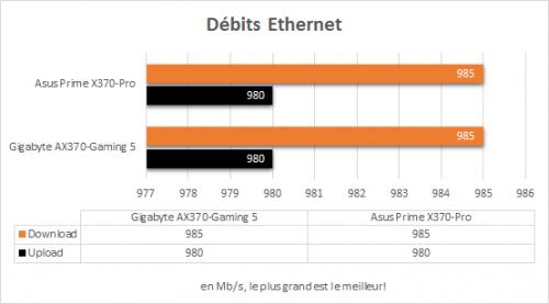 asus_prime_x370_pro_resultats_debits_reseau