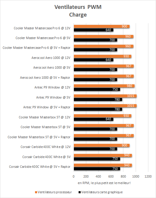cooler_master_mastercase_pro_6_resultats_charge_pwm
