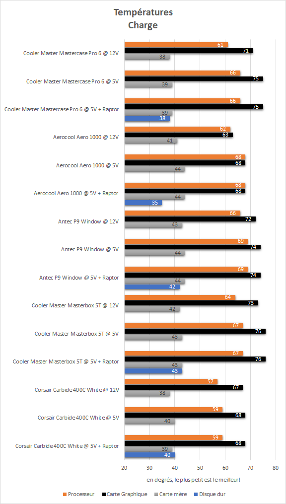 cooler_master_mastercase_pro_6_resultats_charge_temperatures