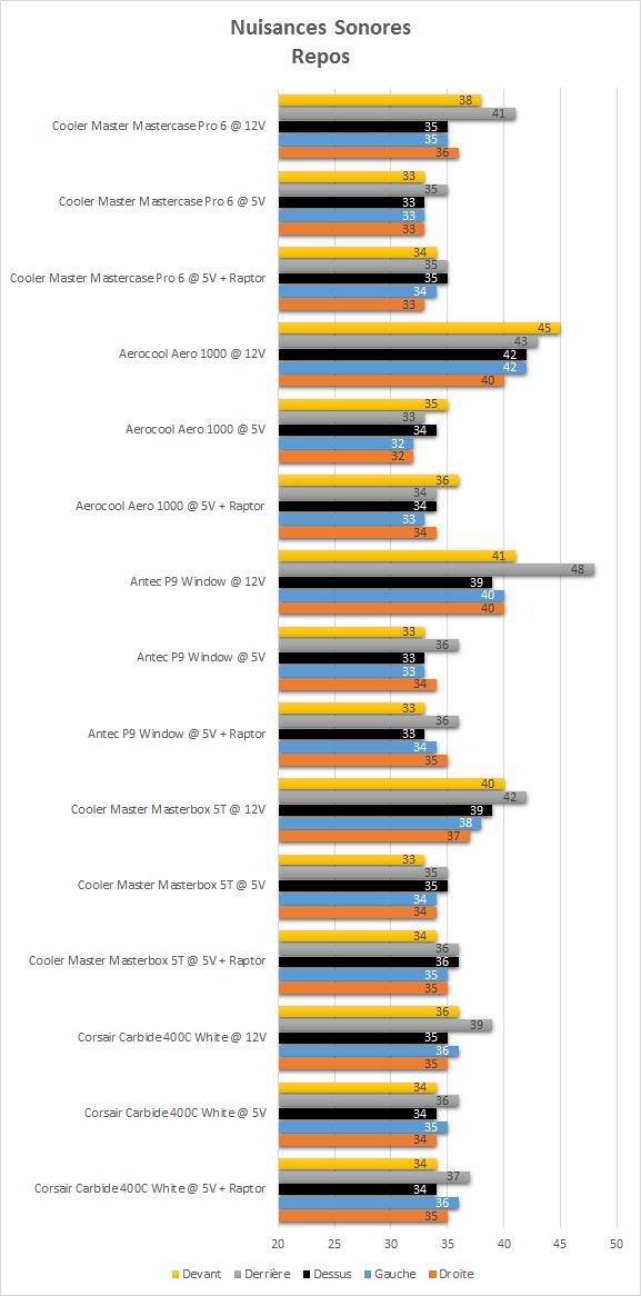cooler_master_mastercase_pro_6_resultats_repos_niveau_sonore