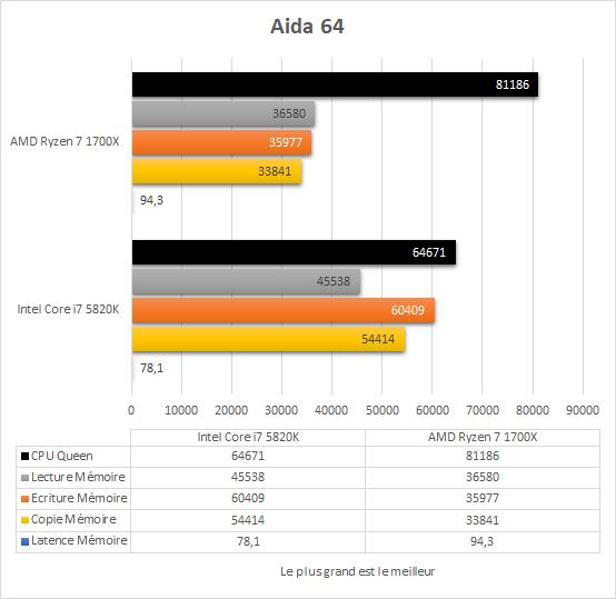 amd_ryzen_7_1700x_resultats_aida64