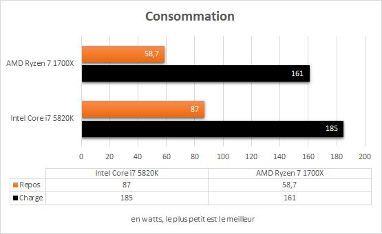 amd_ryzen_7_1700x_resultats_consommation