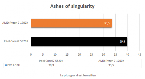 amd_ryzen_7_1700x_resultats_jeux_ashes_of_the_singularity