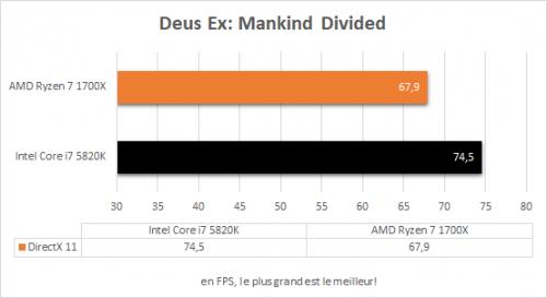 amd_ryzen_7_1700x_resultats_jeux_deus_ex_mankind_divided