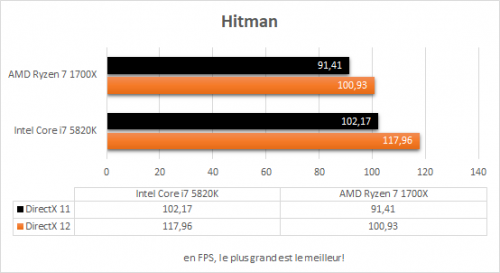 amd_ryzen_7_1700x_resultats_jeux_hitmann
