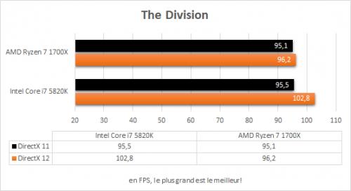 amd_ryzen_7_1700x_resultats_jeux_the_division