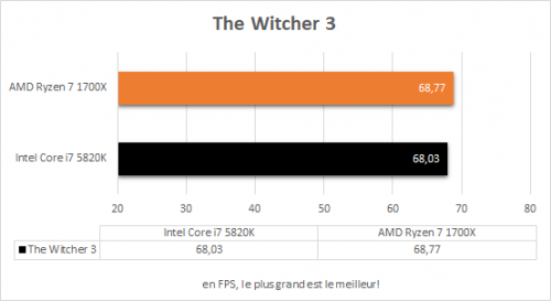 amd_ryzen_7_1700x_resultats_jeux_the_witcher_3