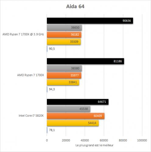amd_ryzen_7_1700x_resultats_oc_aida_64