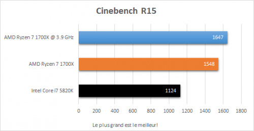 amd_ryzen_7_1700x_resultats_oc_cinebench_r15
