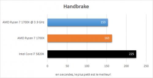 amd_ryzen_7_1700x_resultats_oc_handbrake