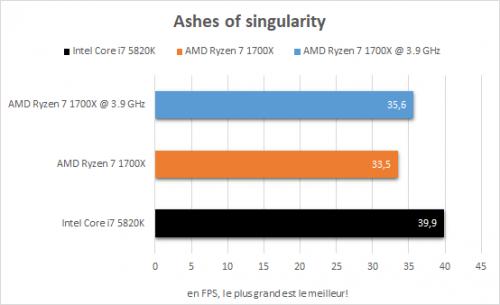 amd_ryzen_7_1700x_resultats_oc_jeux_ashes_of_the_singularity