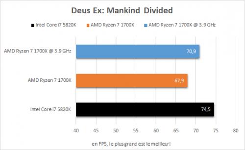 amd_ryzen_7_1700x_resultats_oc_jeux_deus_ex_mankind_divided