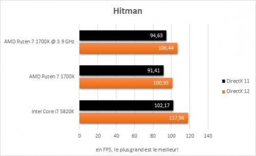 amd_ryzen_7_1700x_resultats_oc_jeux_hitman