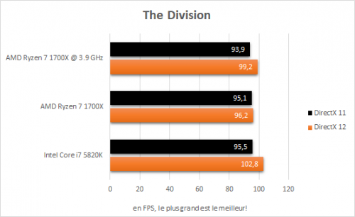 amd_ryzen_7_1700x_resultats_oc_jeux_the_division