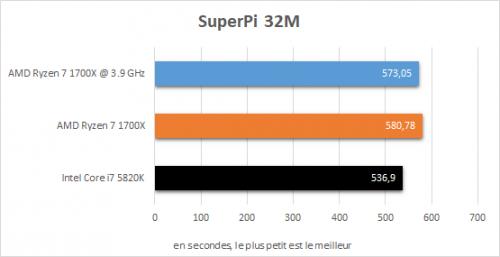 amd_ryzen_7_1700x_resultats_oc_superpi_32m