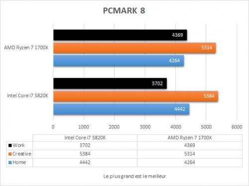 amd_ryzen_7_1700x_resultats_pcmark8
