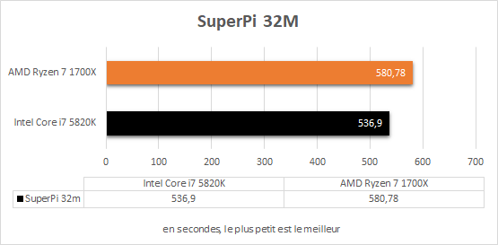 amd_ryzen_7_1700x_resultats_superpi_32m