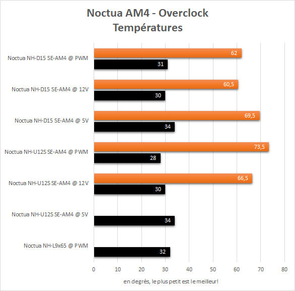 noctua_am4_resultats_oc_temperatures