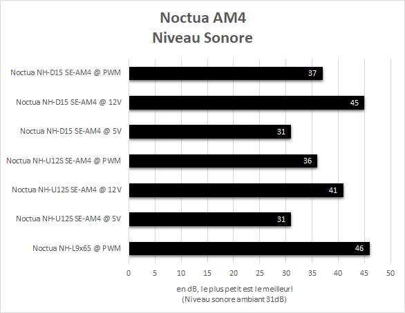 noctua_am4_resultats_niveau_sonore