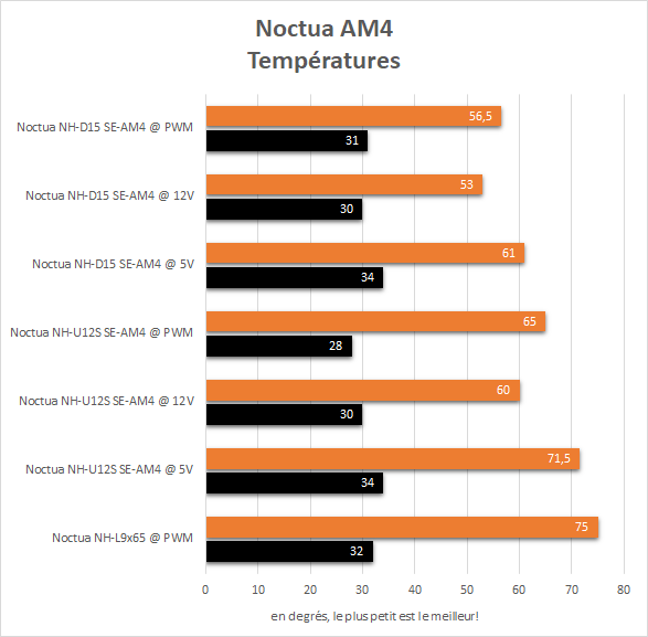 noctua_am4_resultats_temperatures