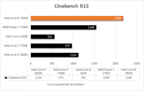 asus_prime_x299_deluxe_resultats_cinebench_r15