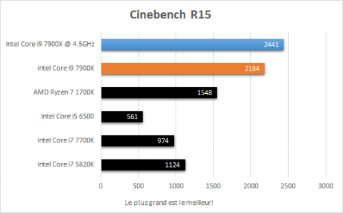 asus_prime_x299_deluxe_resultats_oc_cinebench_r15