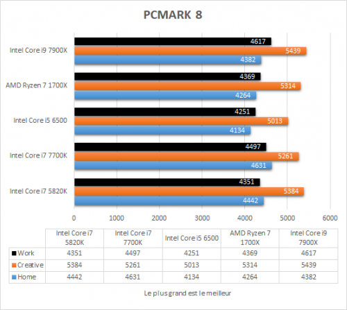 asus_prime_x299_deluxe_resultats_pcmark8