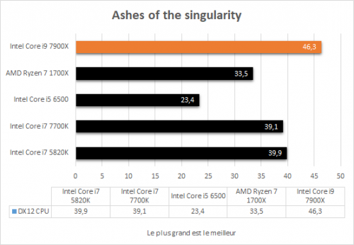 asus_prime_x299_deluxe_resultats_jeux_ashes_of_the_singularity