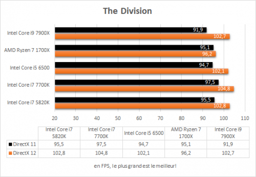 asus_prime_x299_deluxe_resultats_jeux_the_division