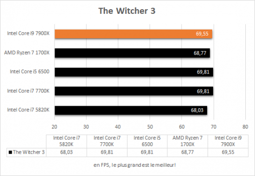 asus_prime_x299_deluxe_resultats_jeux_the_witcher3