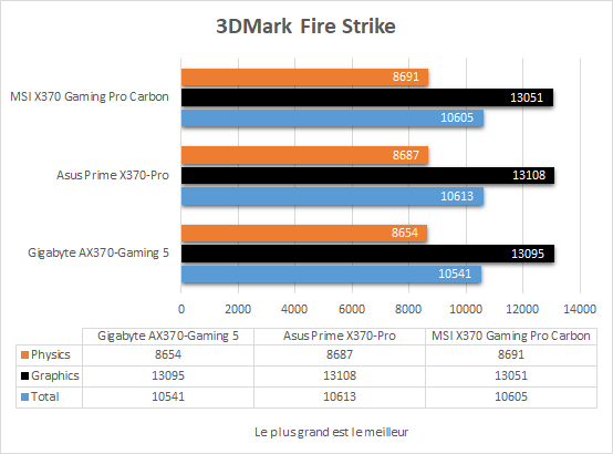 msi_x370_gaming_pro_carbon_resultats_3dmark_fire_strike