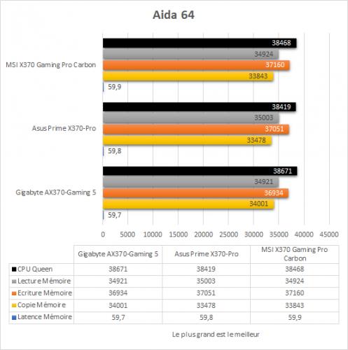 msi_x370_gaming_pro_carbon_resultats_aida64