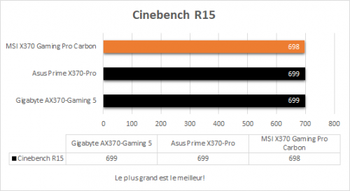 msi_x370_gaming_pro_carbon_resultats_cinebench_r15