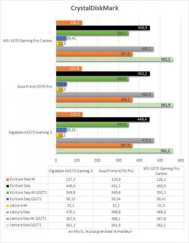msi_x370_gaming_pro_carbon_resultats_crystaldiskmark