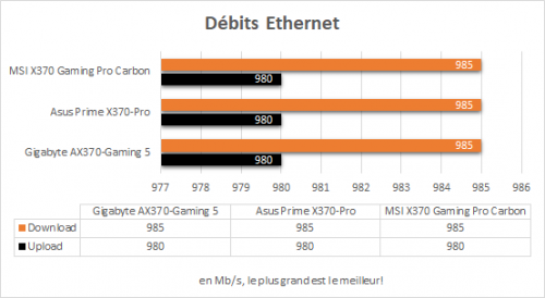 msi_x370_gaming_pro_carbon_resultats_debits_etherne