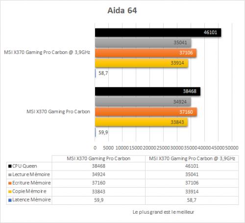 msi_x370_gaming_pro_carbon_resultats_oc_aida64