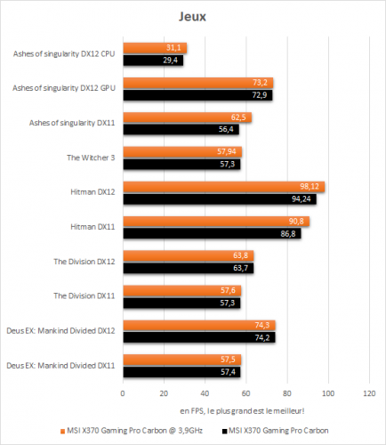 msi_x370_gaming_pro_carbon_resultats_oc_jeux