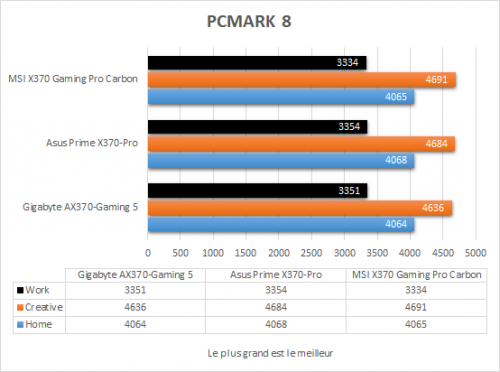msi_x370_gaming_pro_carbon_resultats_pcmark8