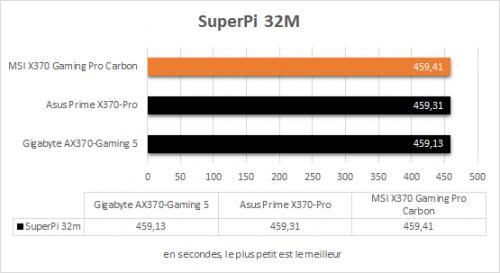 msi_x370_gaming_pro_carbon_resultats_superpi_32m