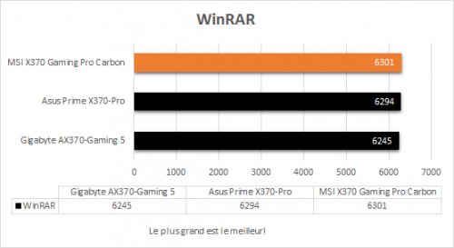 msi_x370_gaming_pro_carbon_resultats_winrar