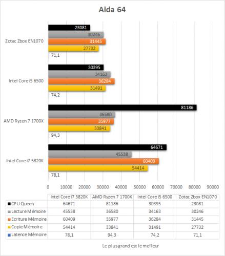zotac_zbox_magnus_en1070_resultats_aida64