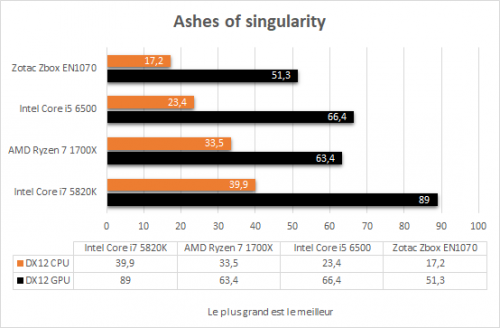 zotac_zbox_magnus_en1070_resultats_ashes_of_the_singularity