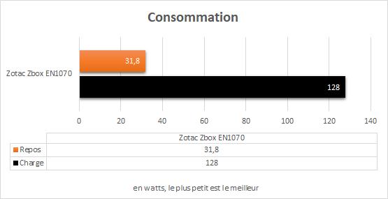 zotac_zbox_magnus_en1070_resultats_consommation