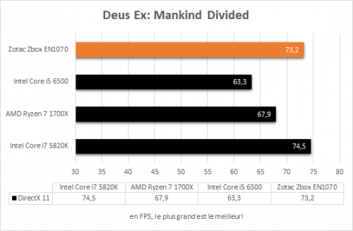 zotac_zbox_magnus_en1070_resultats_deus_ex_mankind_divided