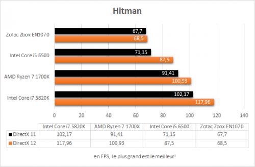 zotac_zbox_magnus_en1070_resultats_hitman