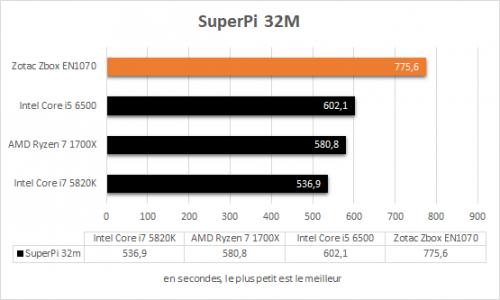 zotac_zbox_magnus_en1070_resultats_superpi_32m