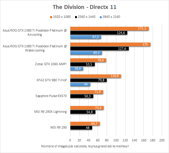 asus_gtx_1080_ti_poseidon_resultats_dx11_the_division