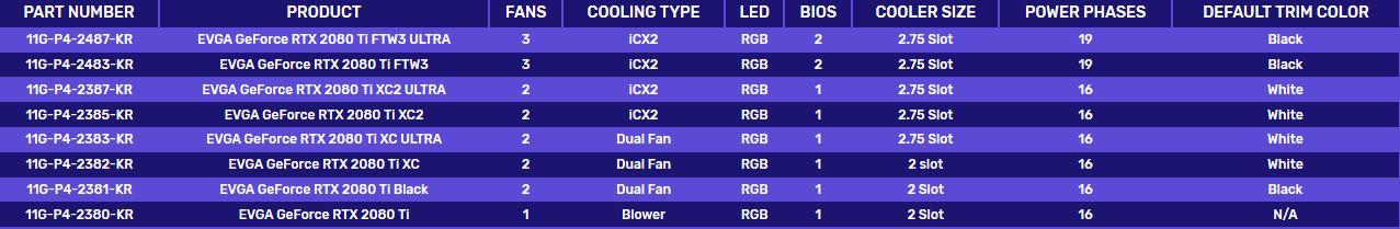 NVIDIA RTX 2080 et 2080 Ti, les modèles et prix de chez Asus, EVGA