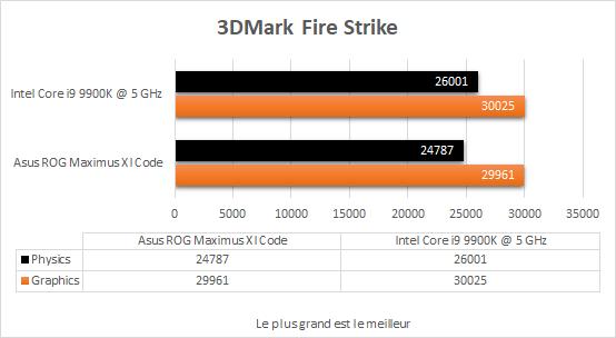 Test - Asus ROG Maximus XI Code - Conseil Config