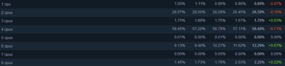 CPU les plus utilisés sur Steam Mars 2019